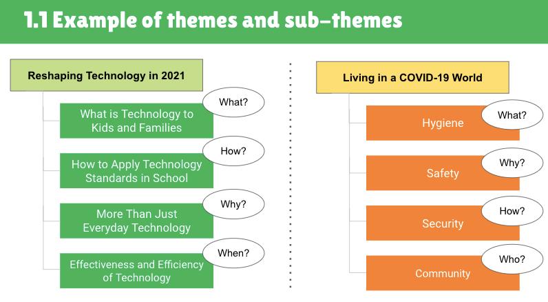 Themes, sub-themes, content marketing, social media calendar